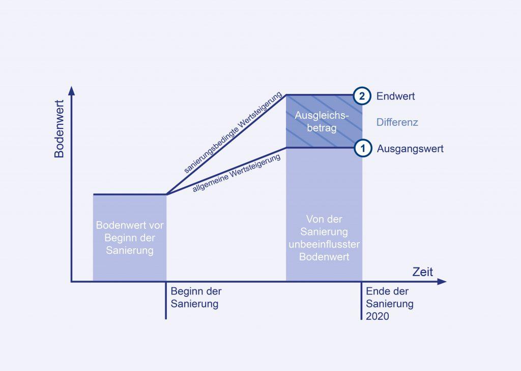 Grafik zur Ermittlung des Ausgleichsbetrags